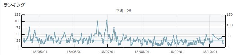 俺せど_モノレート_グラフ